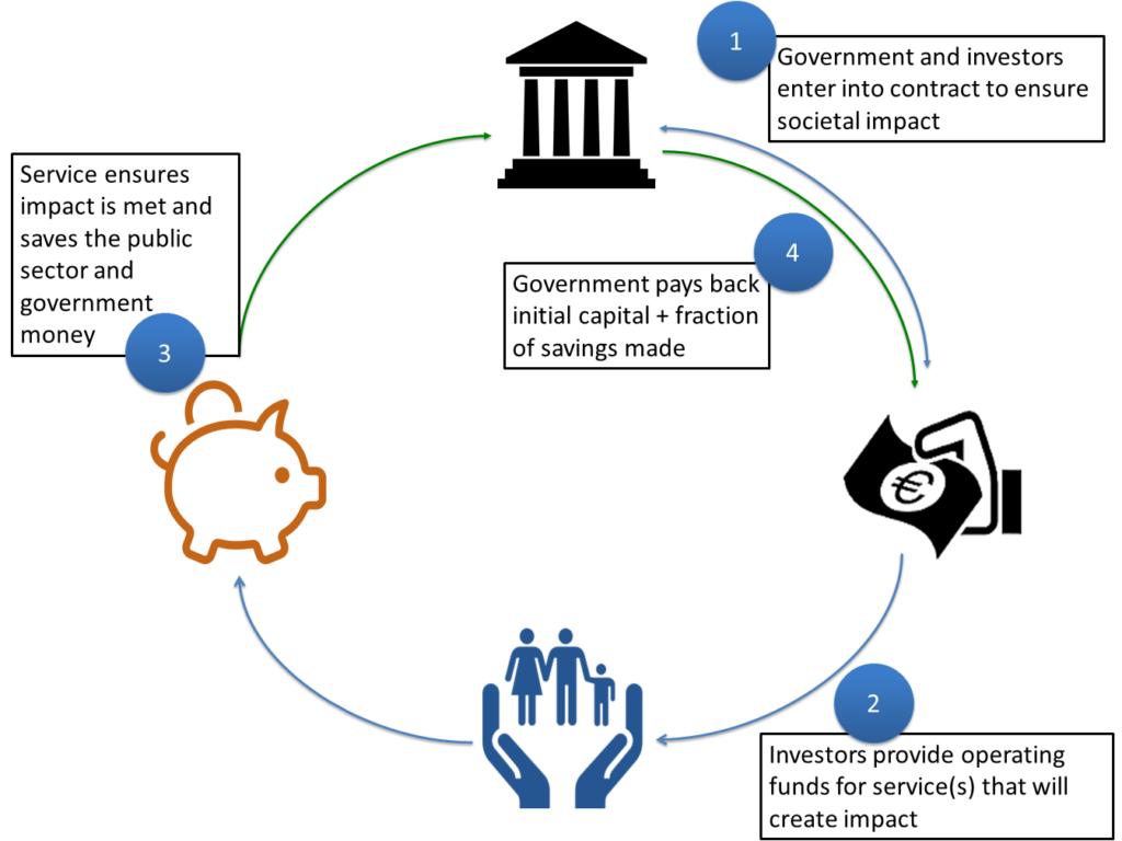 Health Impact Bonds – Healthmovement